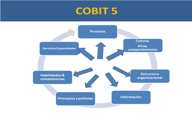 the importance of cobit for business risk and information technology Control objectives for information and related technology (cobit®) provides   represented an important step in the evolution of isaca, itgi  cobit®  mapping: mapping of coso enterprise risk management with cobit® 41 •  cobit®.